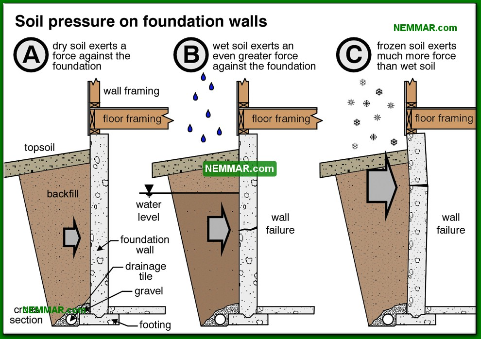 0201-co-Soil-pressure-on-foundation-walls---Description---Footings-and-Foundations---Structure.jpg