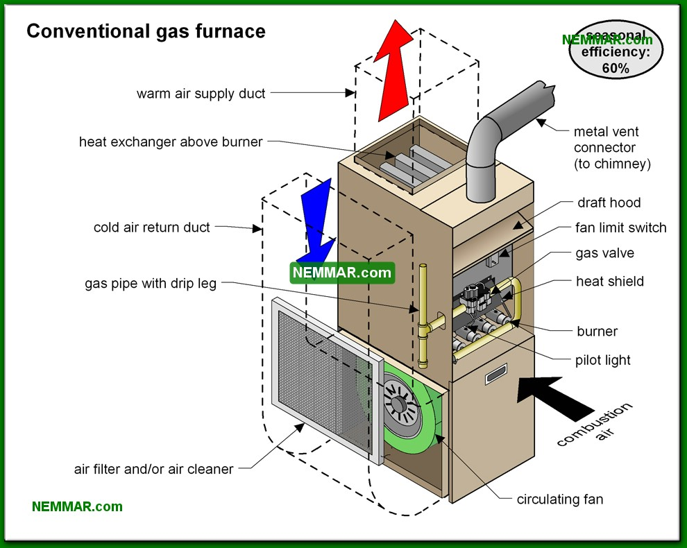 0717-co-Conventional-gas-furnace---Heat-Transfer---Furnaces---Gas-and-Oil---Heating.jpg