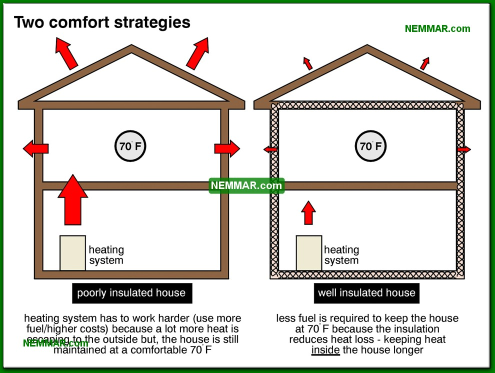 1306-co-Two-comfort-strategies---The-Basics---Insulation---Insulation.jpg